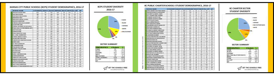 Set the Schools Free   a kansas city public education blog